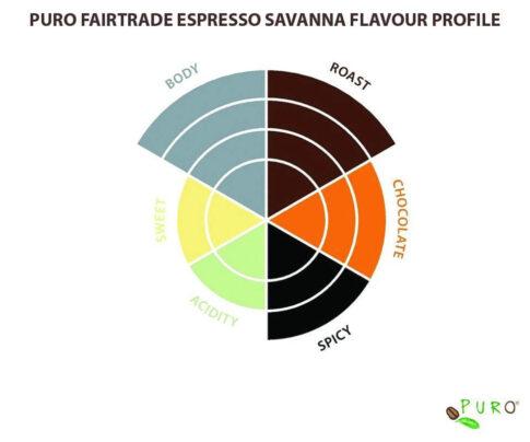 Cafea bio capsule_Puro Espresso Savanna_Nespresso (1)